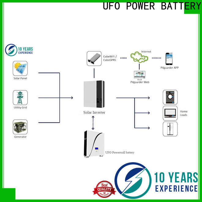 Best power wall battery portfolio for business for sale