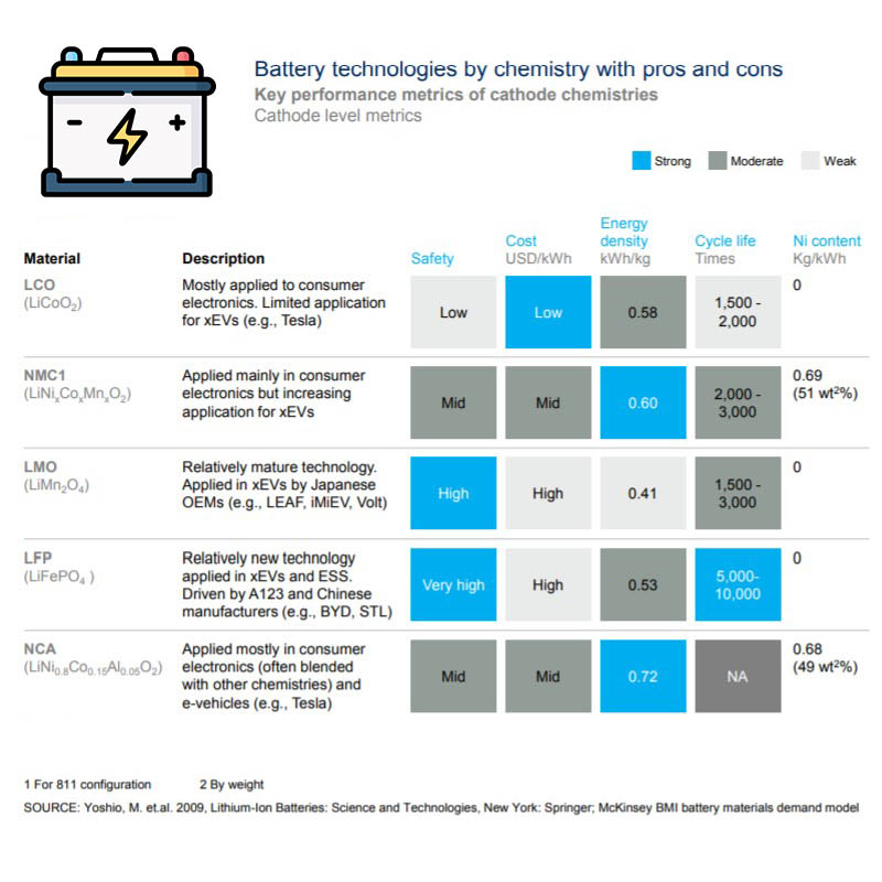 comparing_different_battery_chemistries