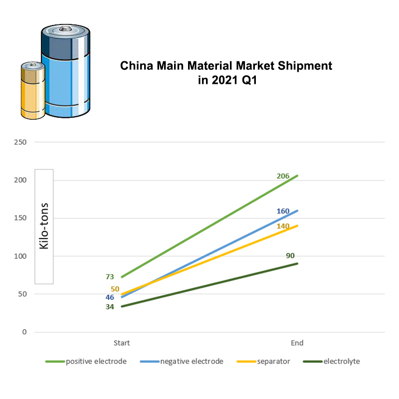 battery material shipment in 2021 Q1