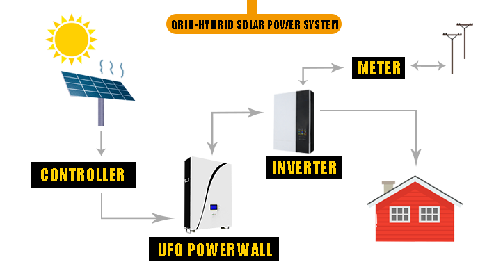 UFO Top power wall battery company for solar system telecommunication ups-7