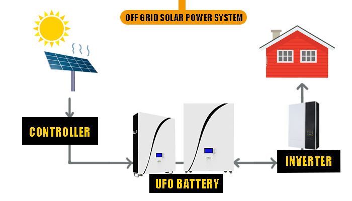 UFO Top power wall battery company for solar system telecommunication ups