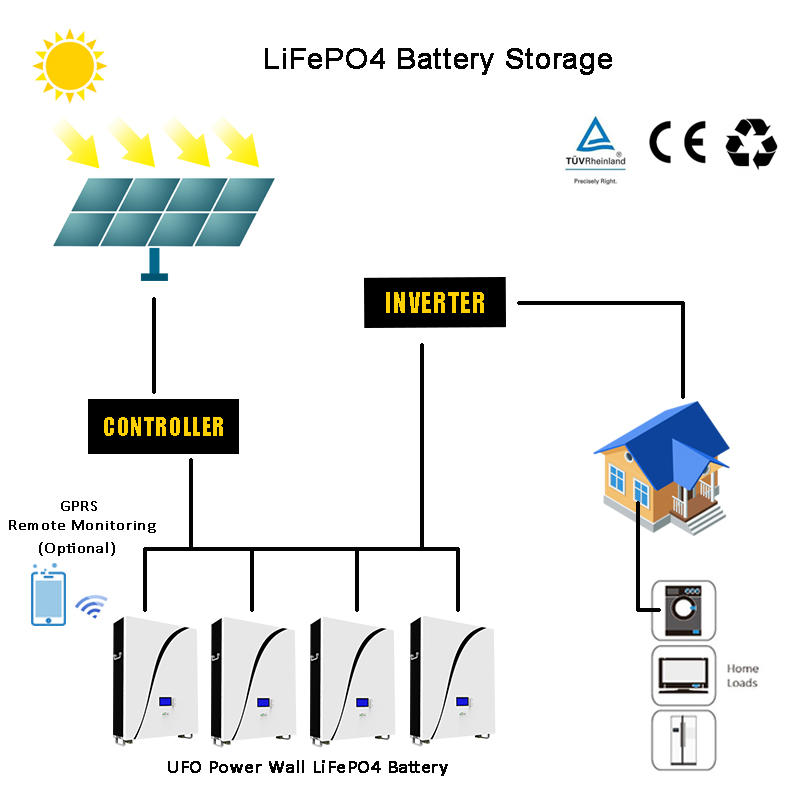 48V LiFePO4 Power Wall Battery| Solar Battery | Backup Power | Optional GPRS| SolarStorage| Snow White