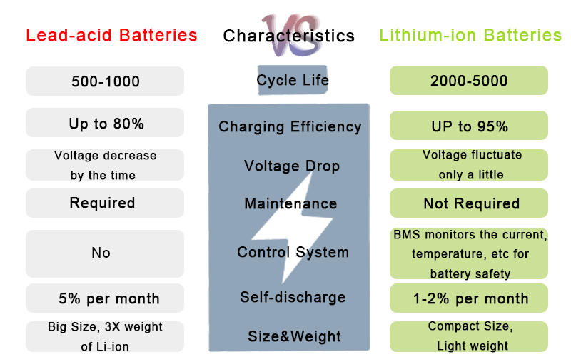 Latest telecommunication battery ups manufacturers for sale
