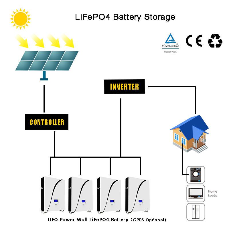 48V LiFePO4 Power Wall Battery| Optional GPRS | Solar Battery | Backup Power | Snow White