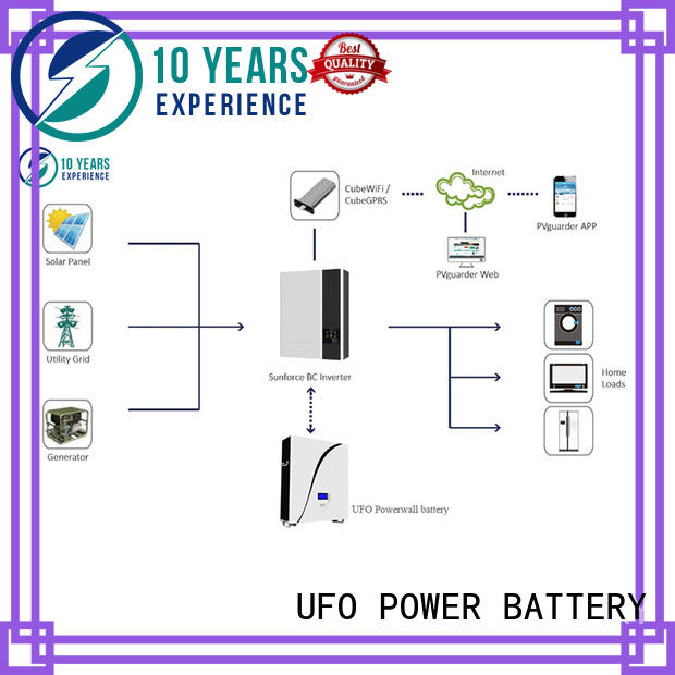 home powerwall for sale UFO