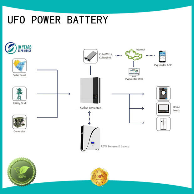 UFO New home powerwall suppliers for solar system telecommunication ups